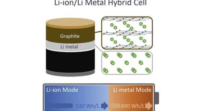 La Tesla e le sue nuove batterie ibride